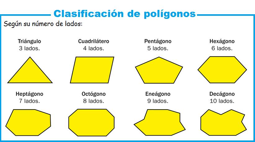 Resultado de imagen de clasificación poligónos
