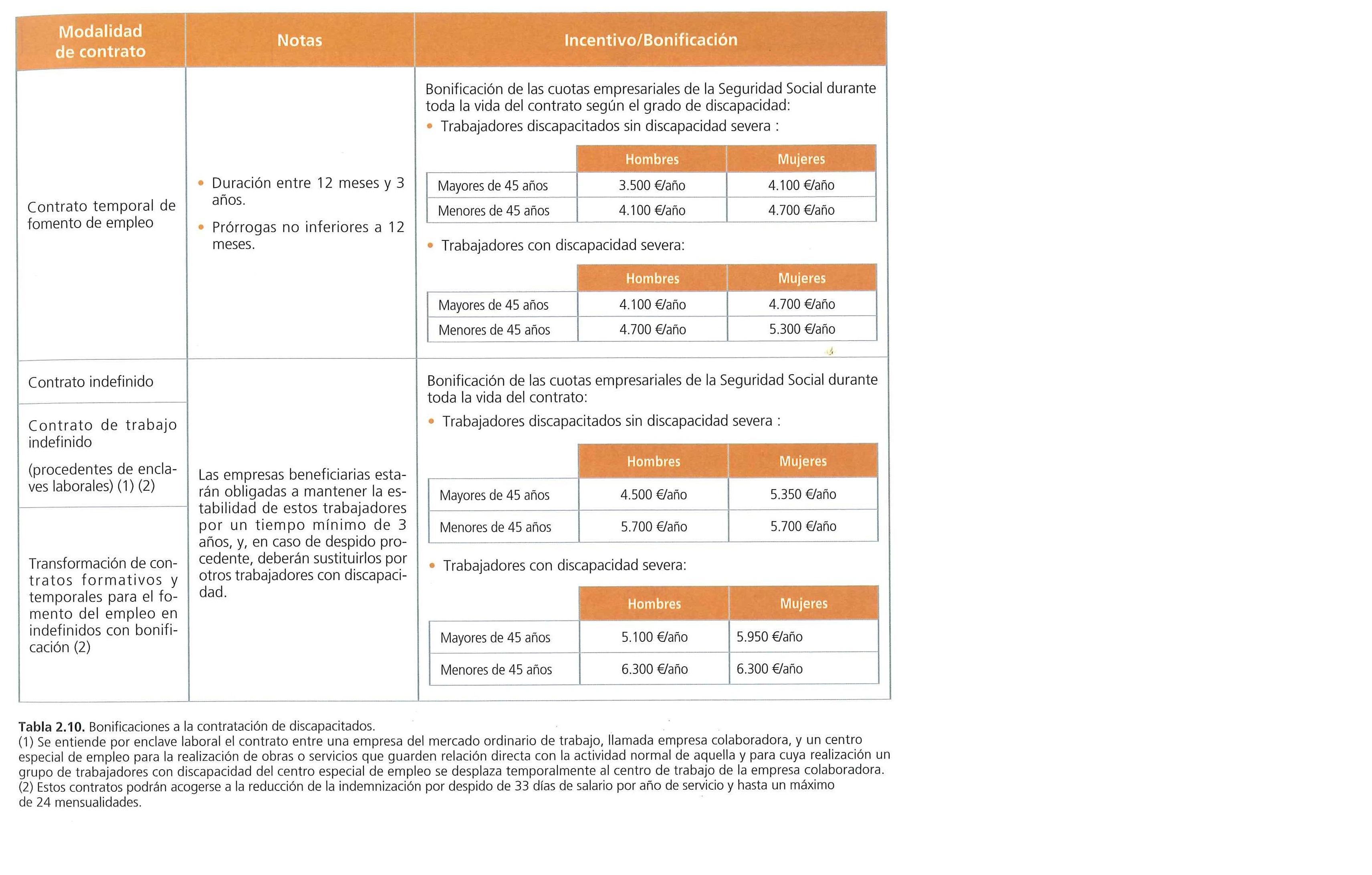 Contrato de trabajo a tiempo parcial for Contrato trabajo