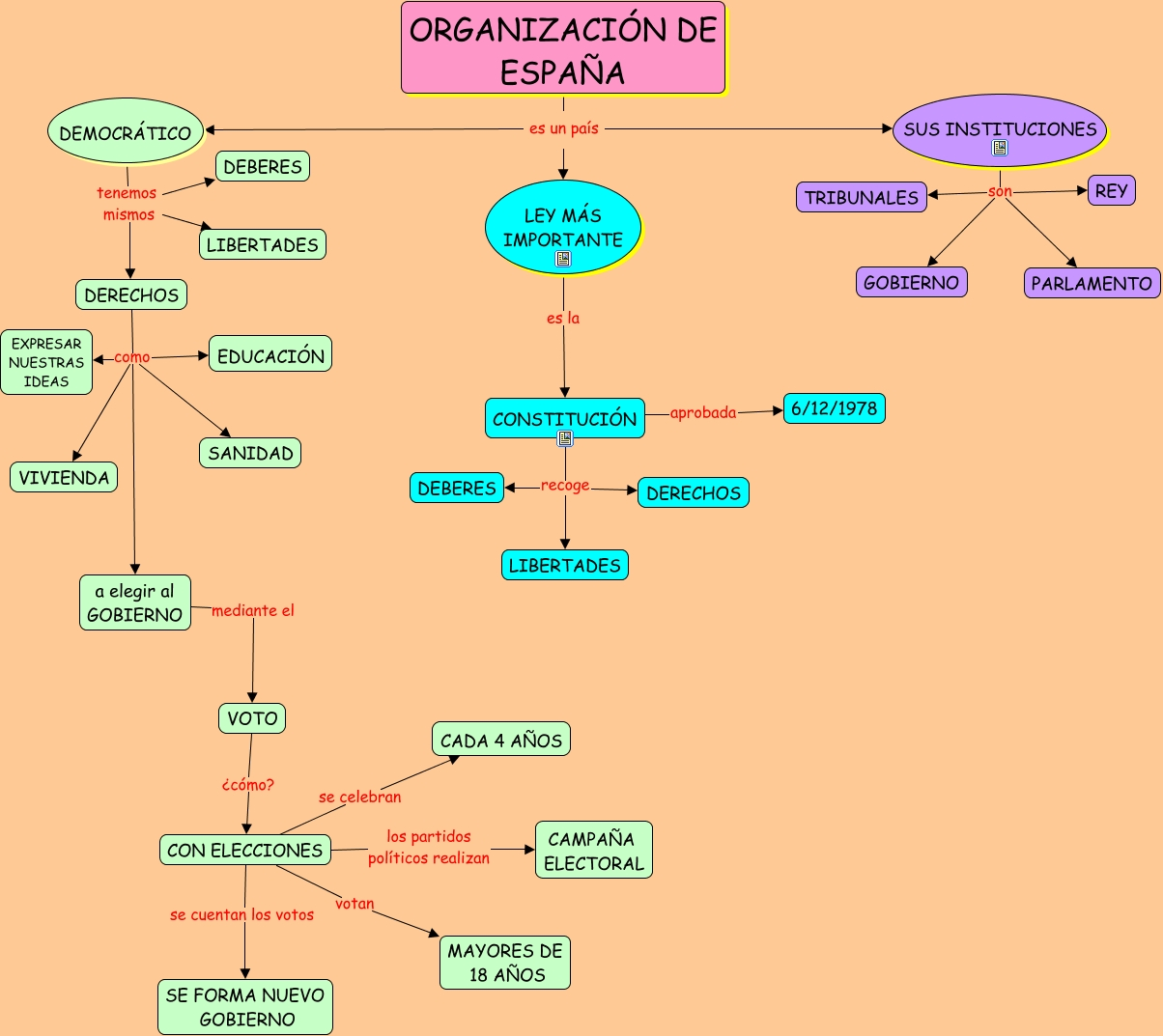 Organizaci n de espa a for Organizacion de un vivero