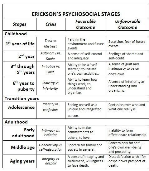 Eriksons psychosicial theory