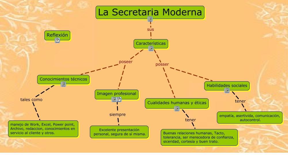 La secretaria moderna for Caracteristicas de una oficina