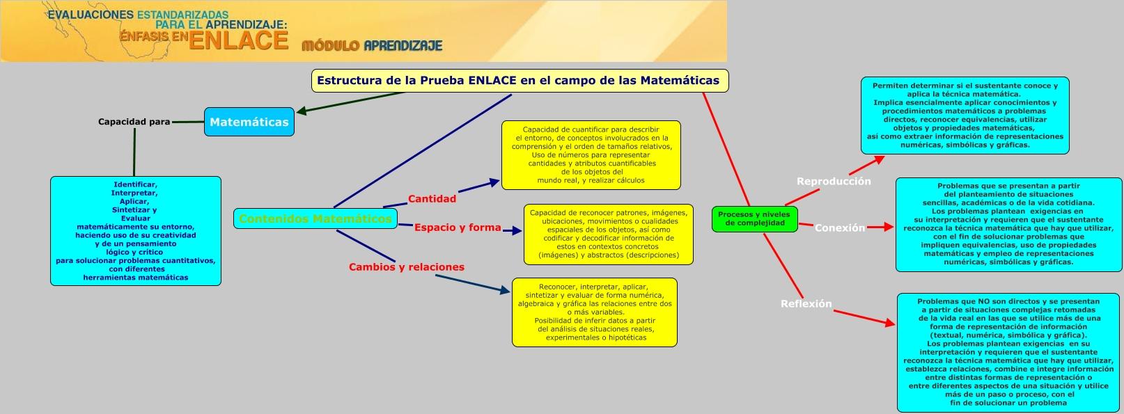 Estructura Enlace