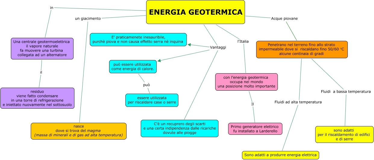 L energia geotermica idee per il design della casa for Design della mappa di casa