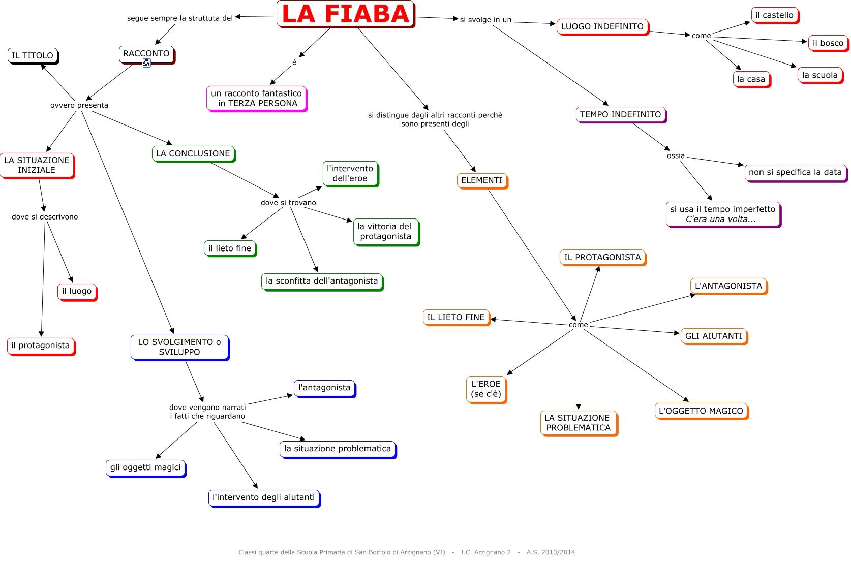 La fiaba for Ecksofa 1 80 m