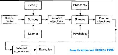 tyler model of curriculum development