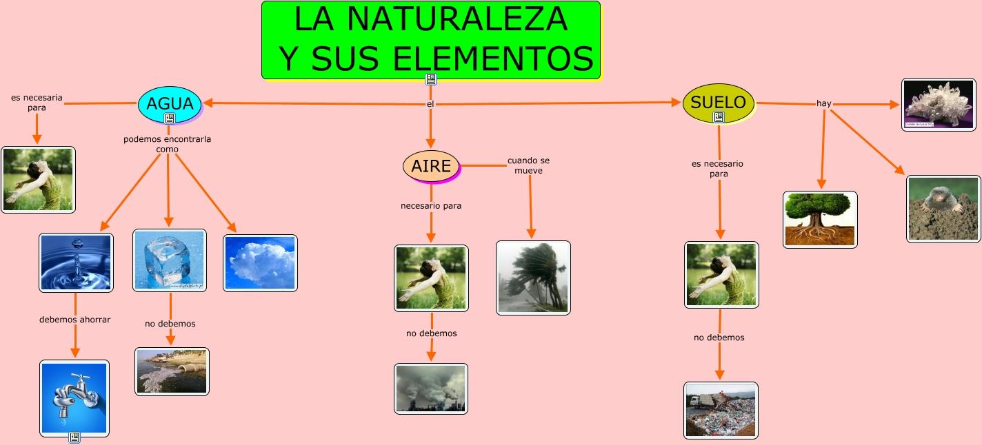 Elementos de la naturaleza 1 for Que elementos conforman el suelo