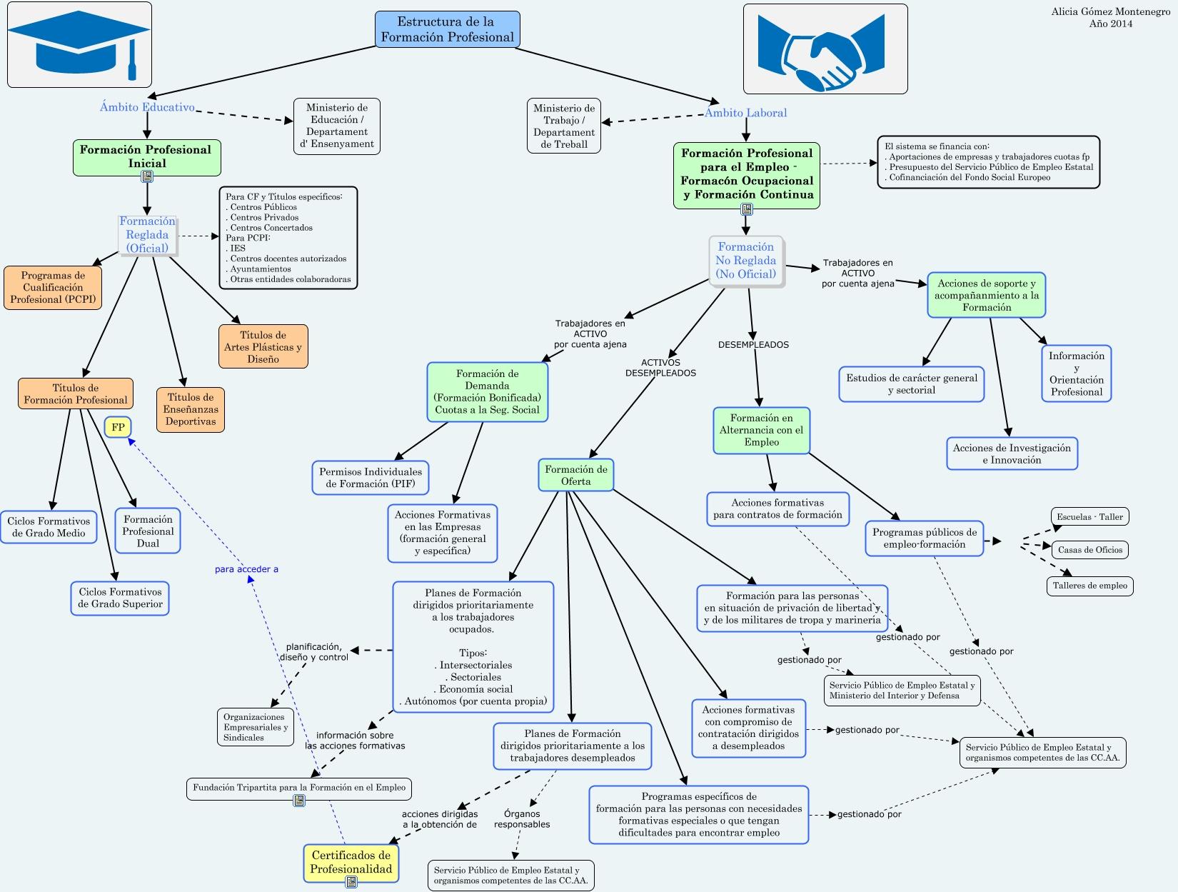 Estructura de la Formación Profesional. Mapa Resumen