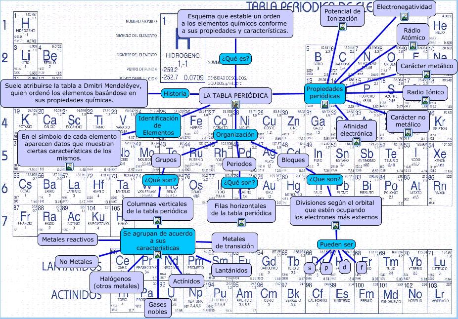 Mapa tabla peri dica de todo un poco elementos metalicos grupo iia mapa tabla peri dica urtaz Gallery