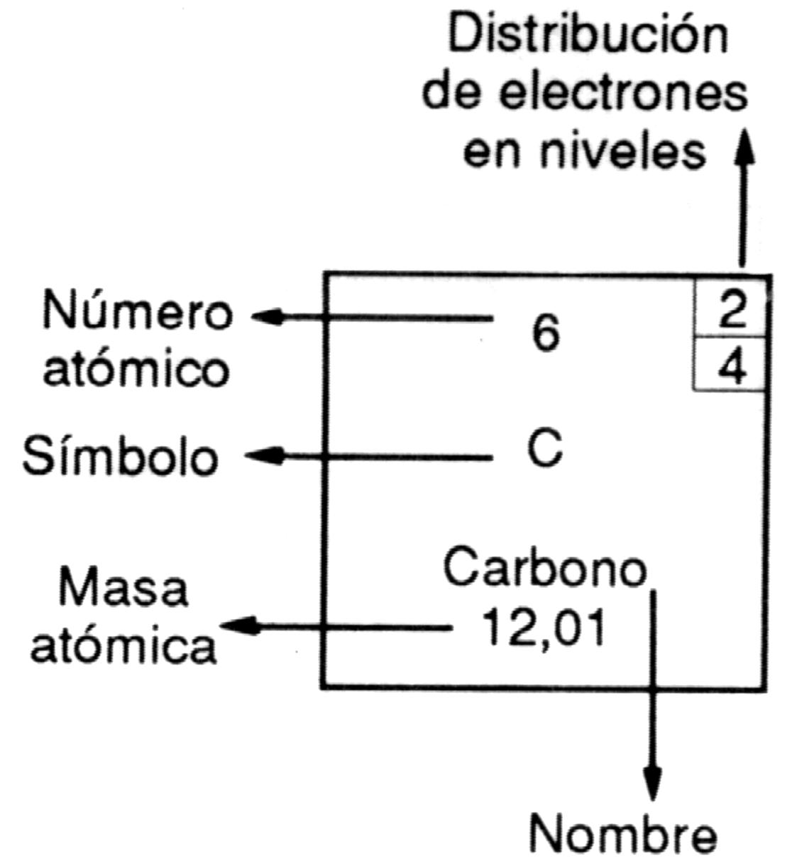 Mapa tabla peridica elemento urtaz Images