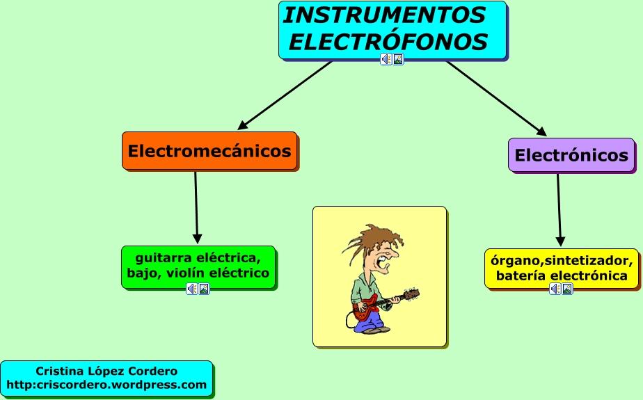 Junta Extremadura as well Electrofonos together with Martinacake furthermore Electr C3 B3fonos moreover Tabla De Frecuencias Fi Frecuencia. on bateria