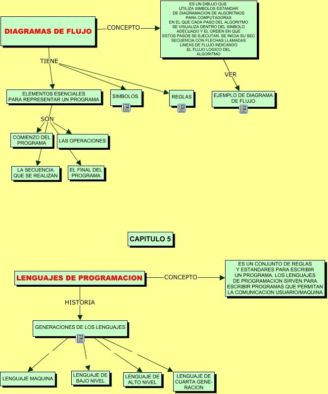 Diagrama De Flujo Lenguajes Diagrama De Flujo Lenguaje De Programacion