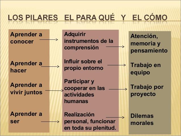 los 4 pilares de la educacion Los cuatro pilares de la educacion - free download as word doc (doc), pdf file (pdf), text file (txt) or read online for free.