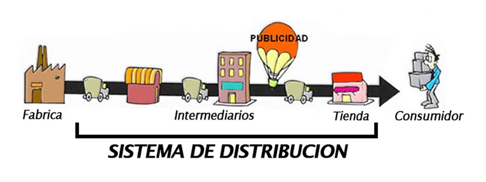 Resultado de imagen para sistema de distribucion de productos