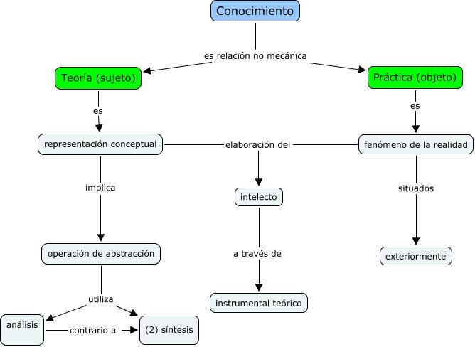Abstracci n y conceptualizaci n c mo se relacionan la for Conceptualizacion de la arquitectura